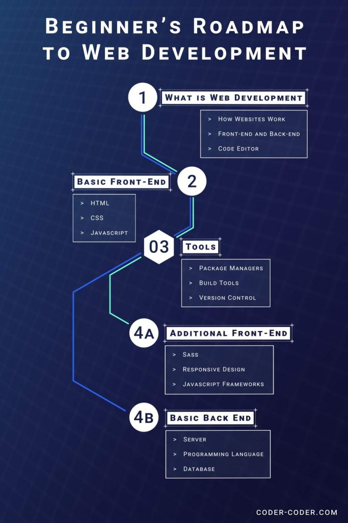 Infographic beginner's roadmap to web development